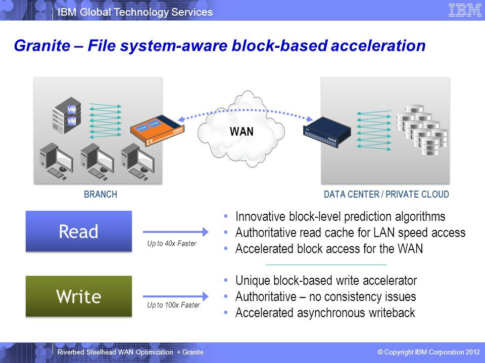 Granite – File system-aware block-based acceleration