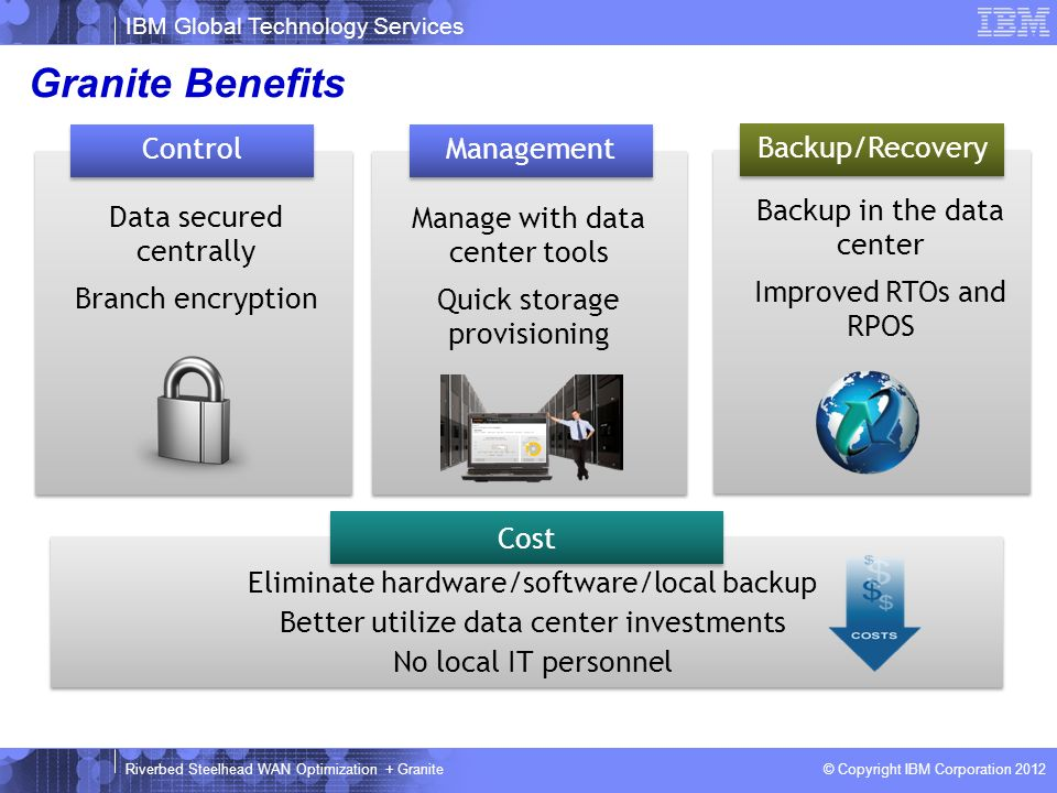 Granite Benefits Control Data secured centrally Branch encryption