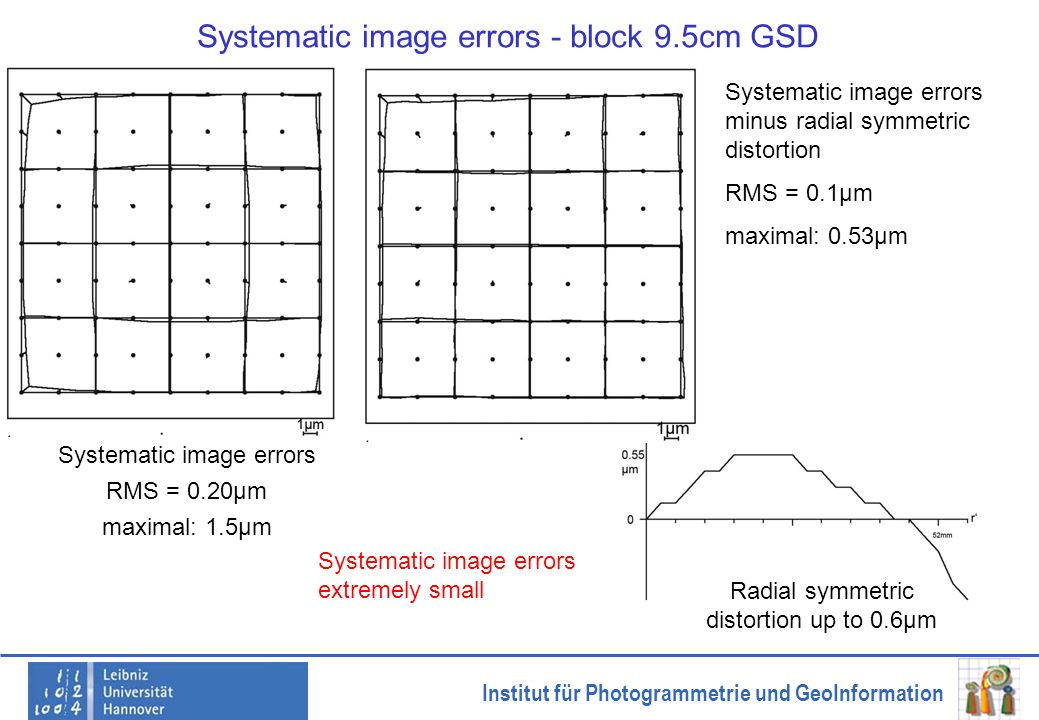 Systematic image errors - block 9.5cm GSD