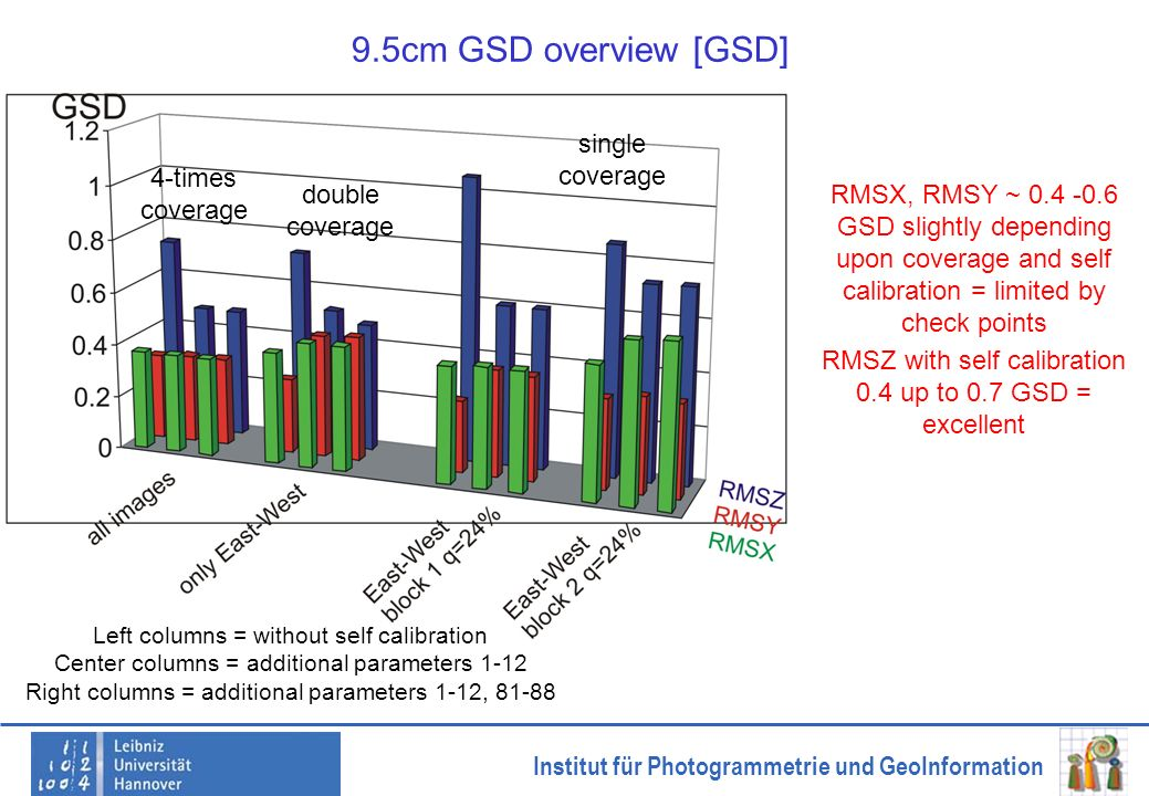 9.5cm GSD overview [GSD] single coverage 4-times coverage