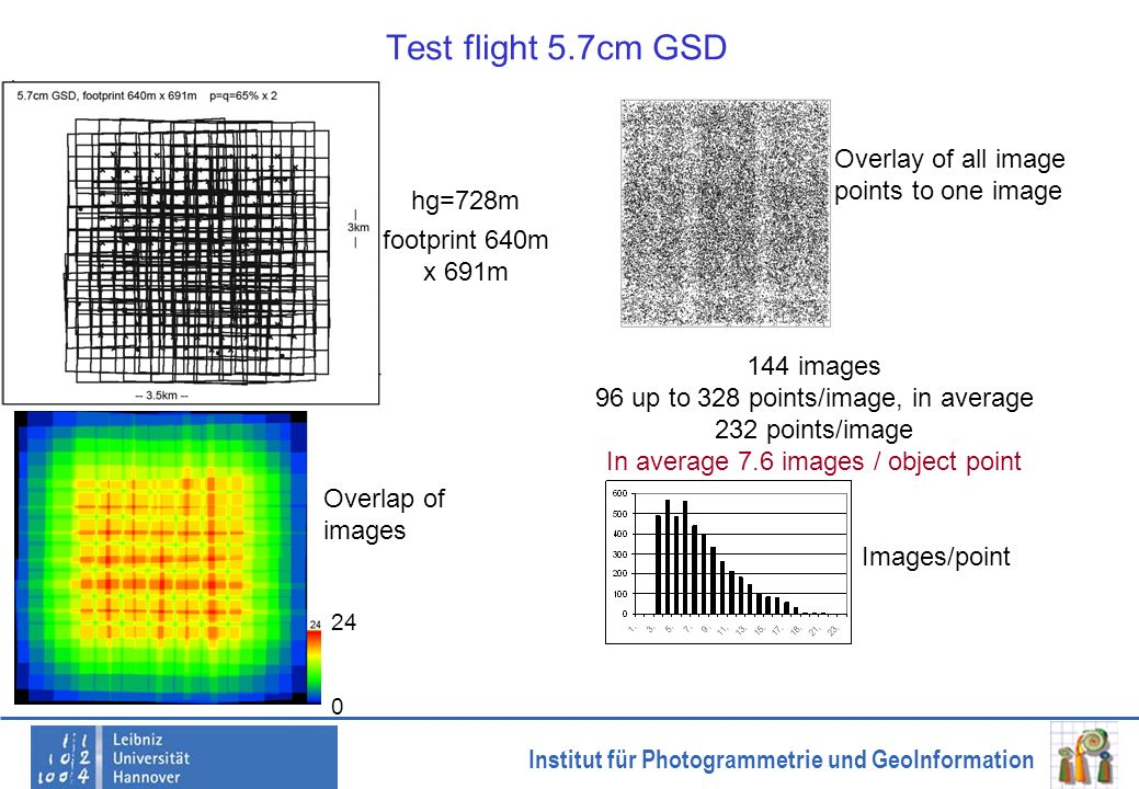 Test flight 5.7cm GSD Overlay of all image points to one image hg=728m
