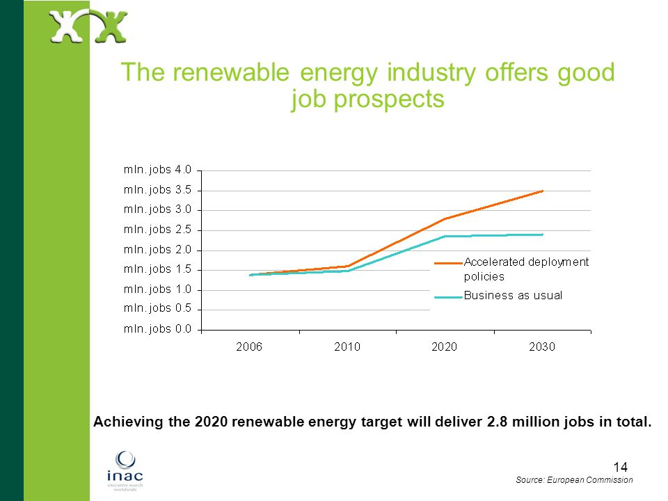 The renewable energy industry offers good job prospects