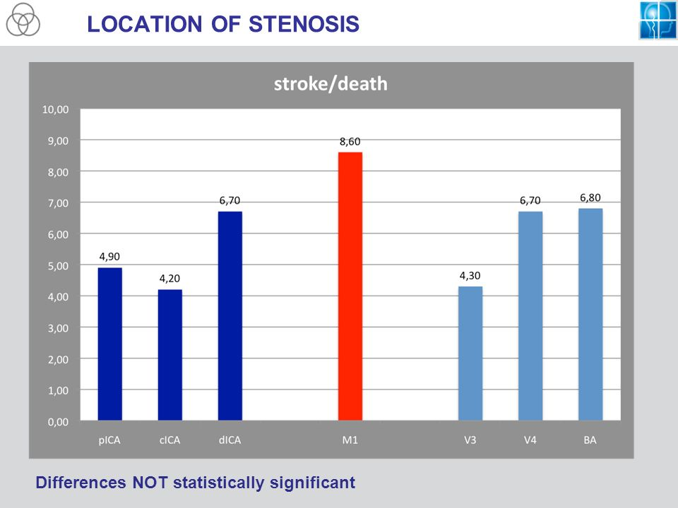 LOCATION OF STENOSIS Differences NOT statistically significant