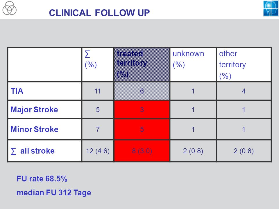 CLINICAL FOLLOW UP ∑ (%) treated territory unknown other territory TIA