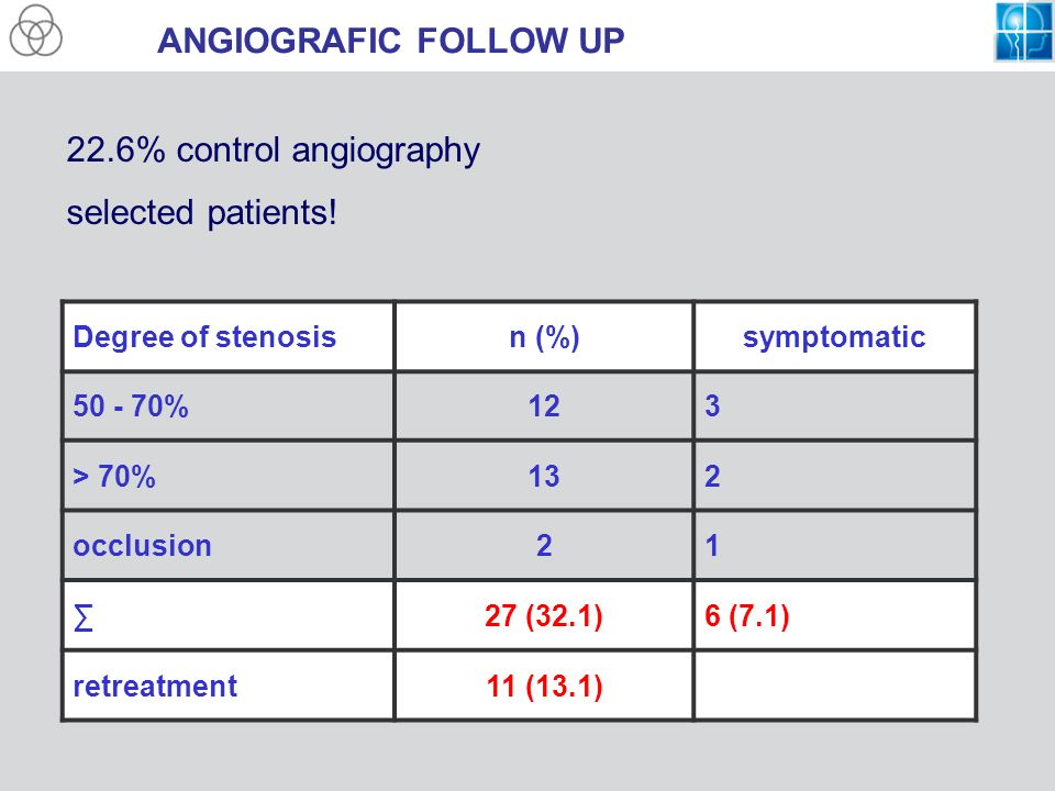ANGIOGRAFIC FOLLOW UP 22.6% control angiography selected patients!