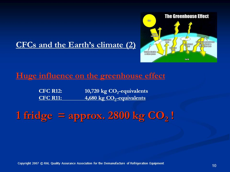 1 fridge = approx kg CO2 ! CFCs and the Earth's climate (2)
