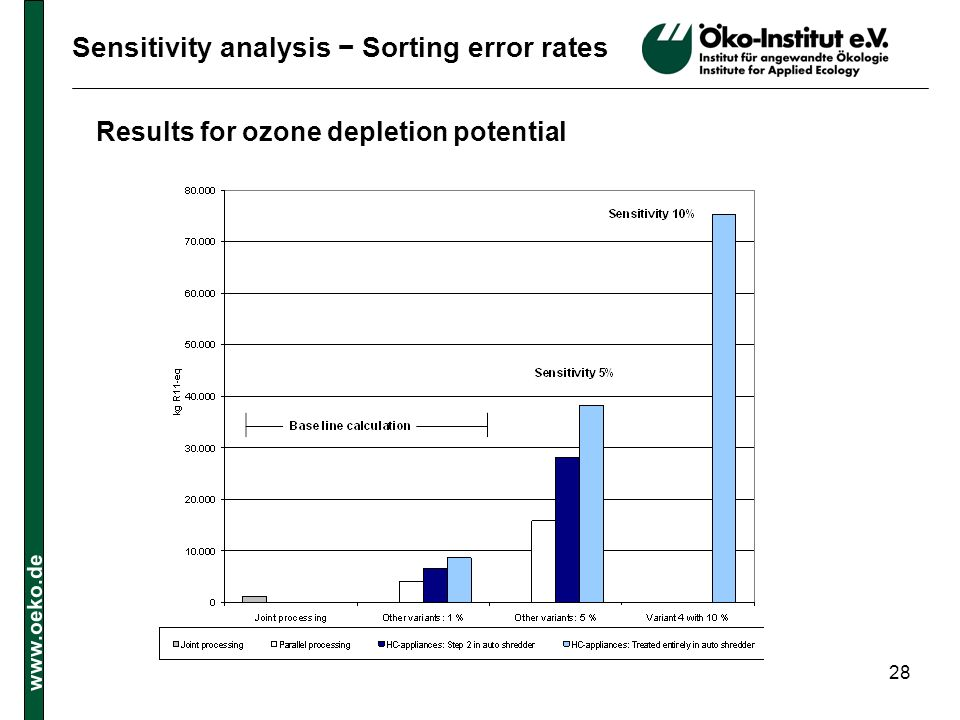 Sensitivity analysis − Sorting error rates