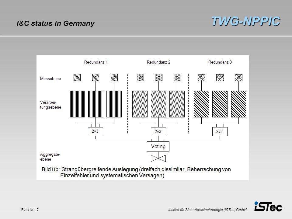TWG-NPPIC I&C status in Germany