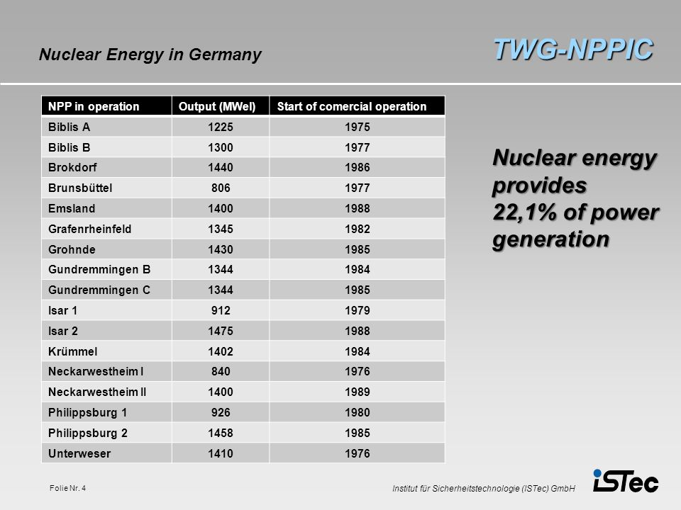 TWG-NPPIC Nuclear energy provides 22,1% of power generation