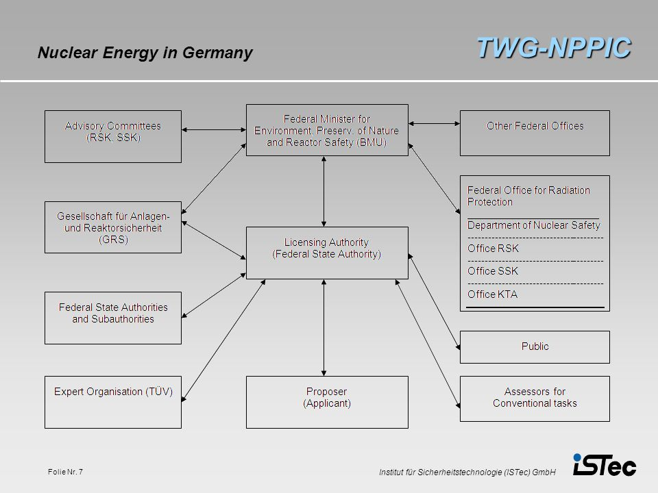 TWG-NPPIC Nuclear Energy in Germany