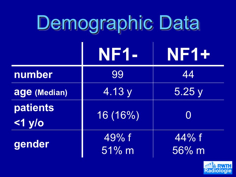 Demographic Data NF1- NF1+ number age (Median) 4.13 y 5.25 y