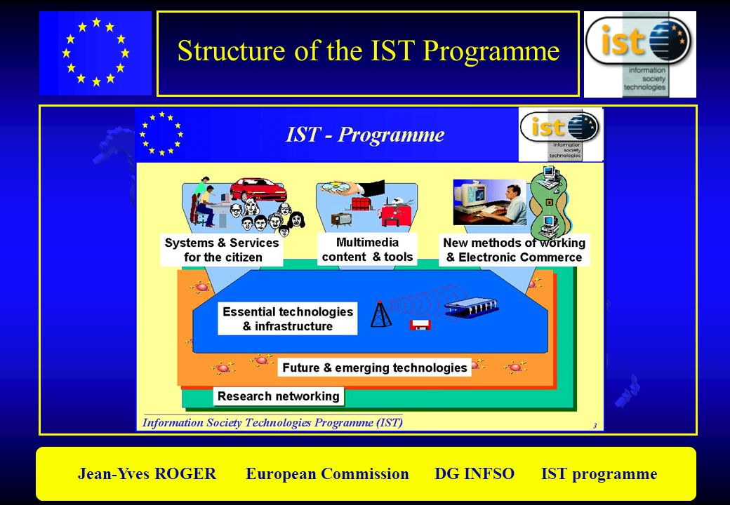 Structure of the IST Programme