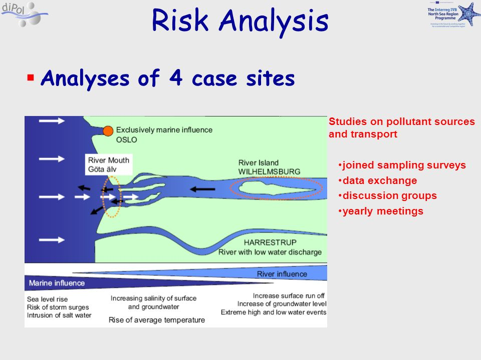 Risk Analysis Analyses of 4 case sites