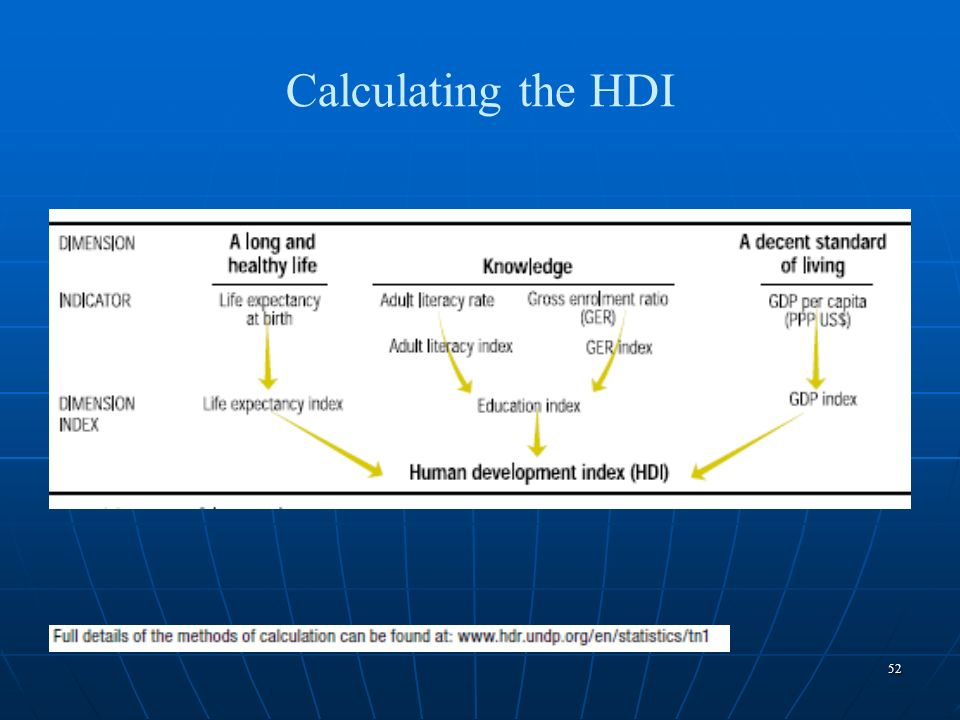 Calculating the HDI