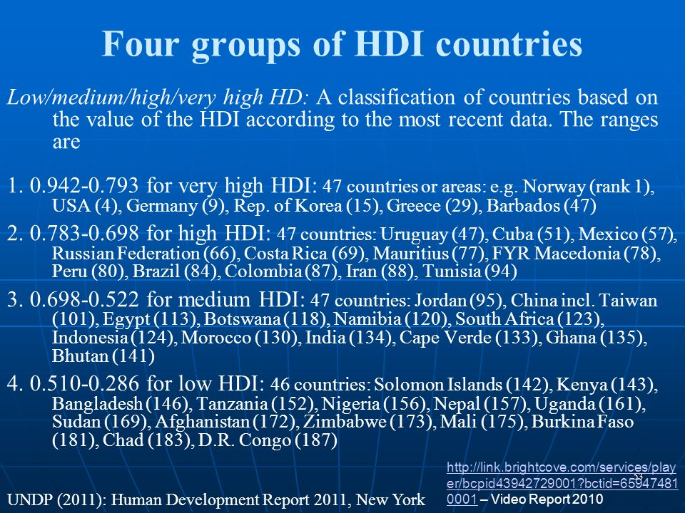 Four groups of HDI countries