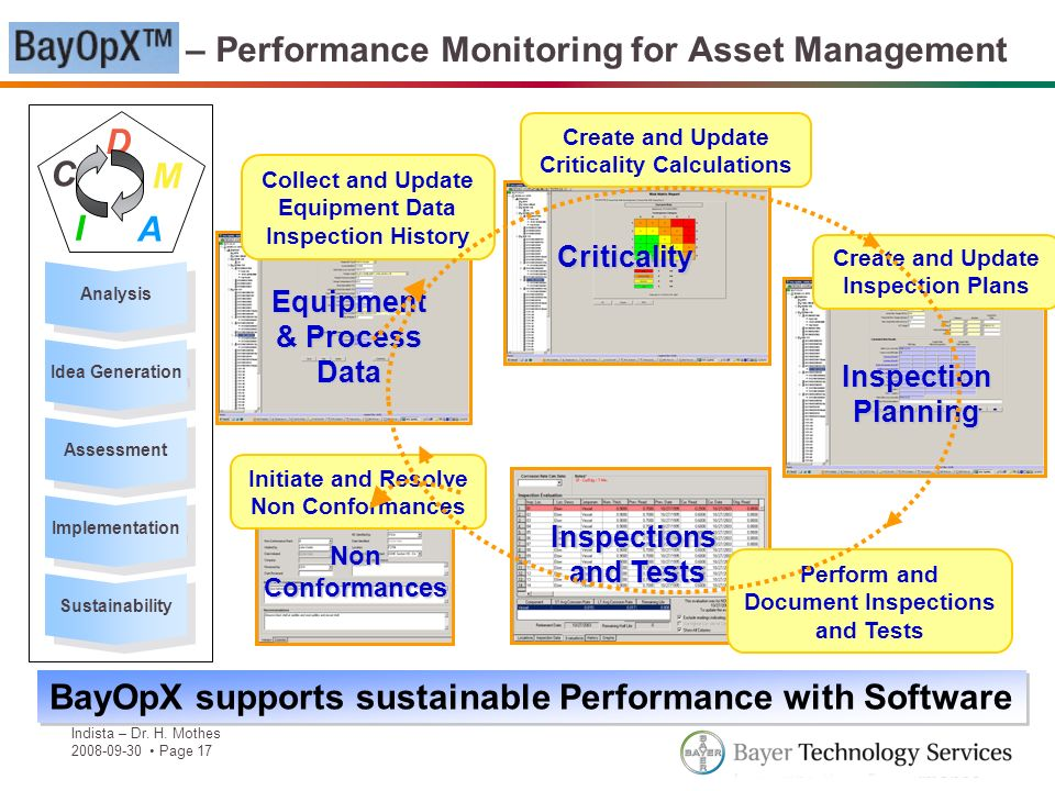 BayOpX – Performance Monitoring for Asset Management