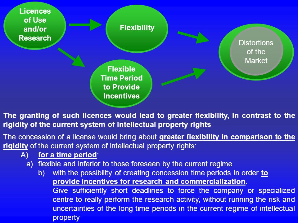 Licences of Use. and/or. Research. Flexibility. Distortions. of the. Market. Flexible. Time Period.