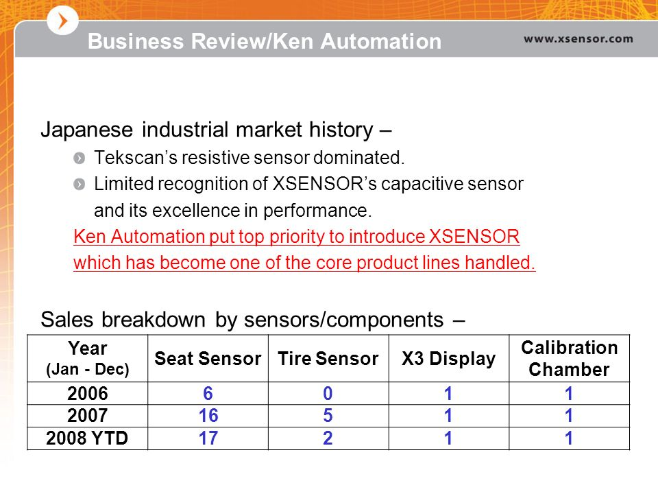 Business Review/Ken Automation