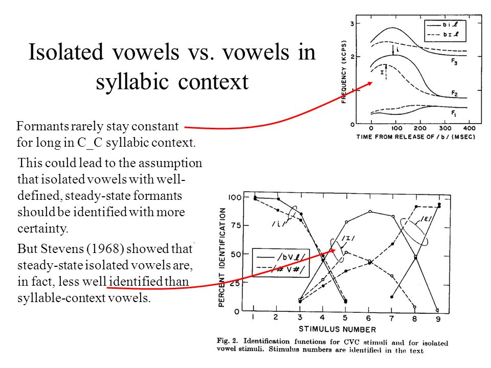 Isolated vowels vs. vowels in syllabic context