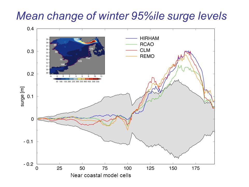 Mean change of winter 95%ile surge levels