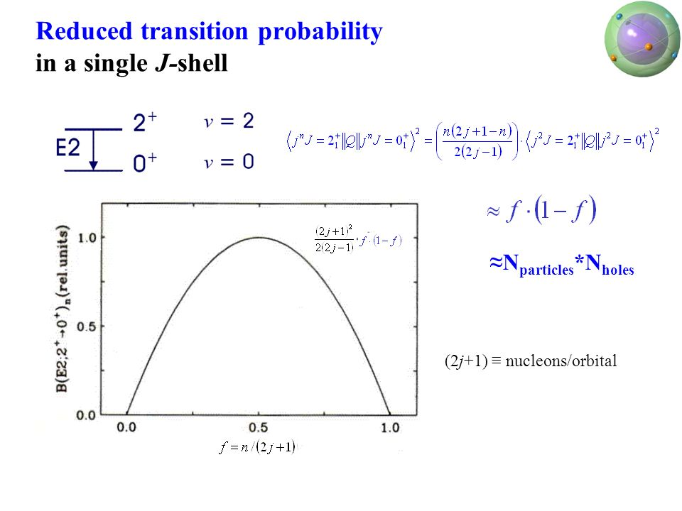 Reduced transition probability in a single J-shell