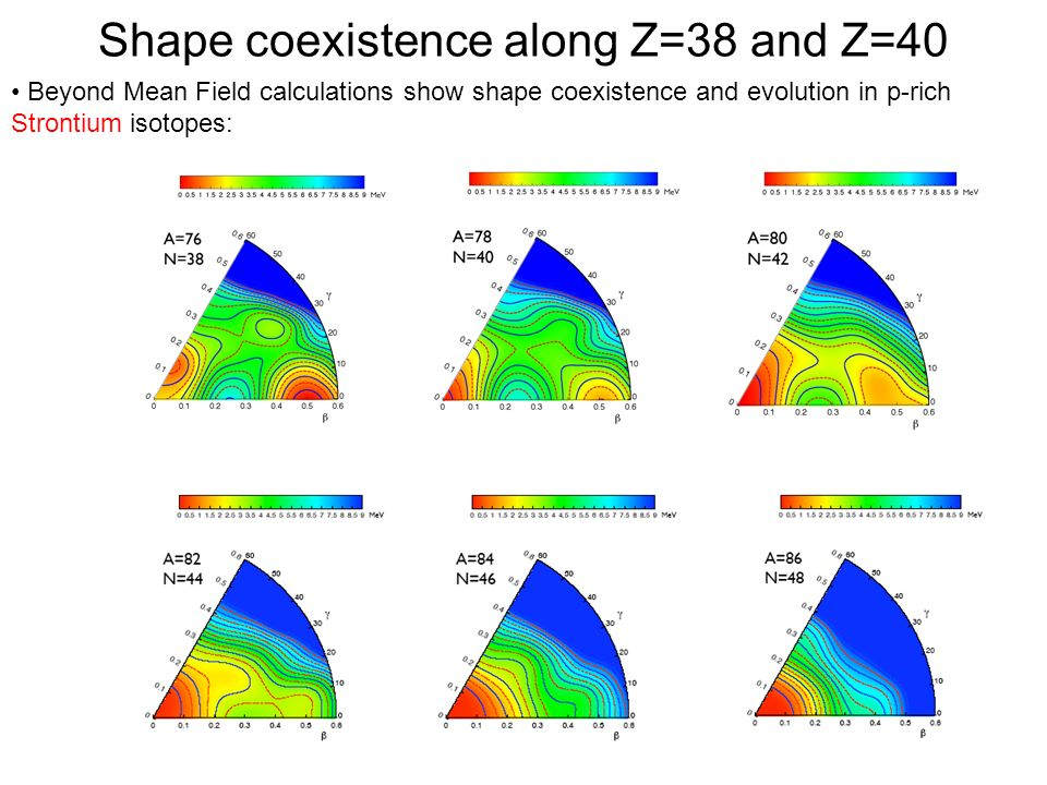 Shape coexistence along Z=38 and Z=40