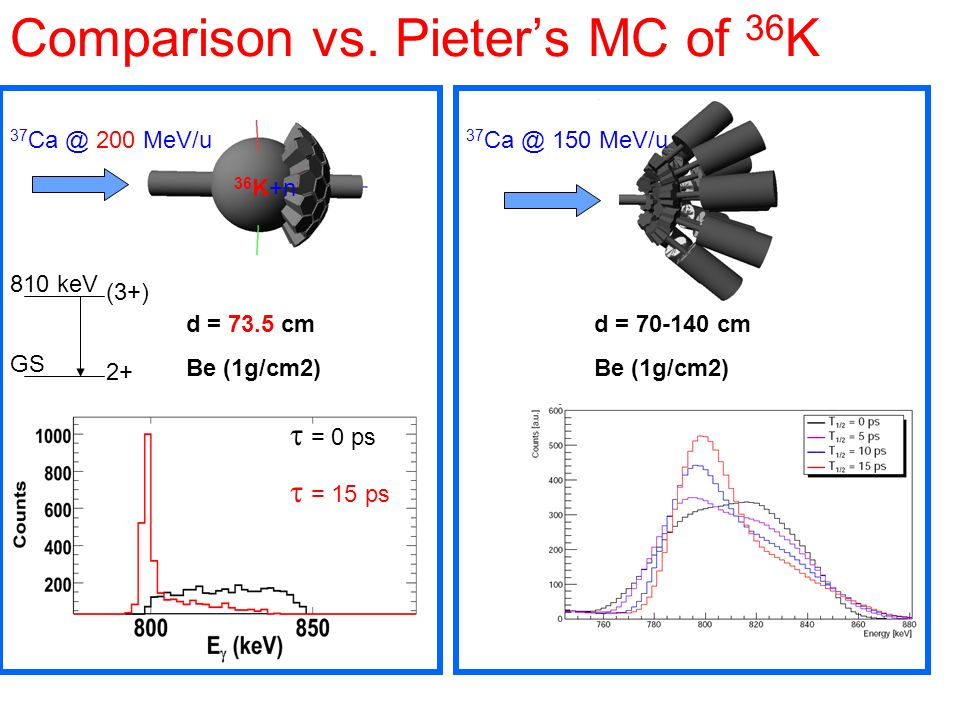 Comparison vs. Pieter's MC of 36K