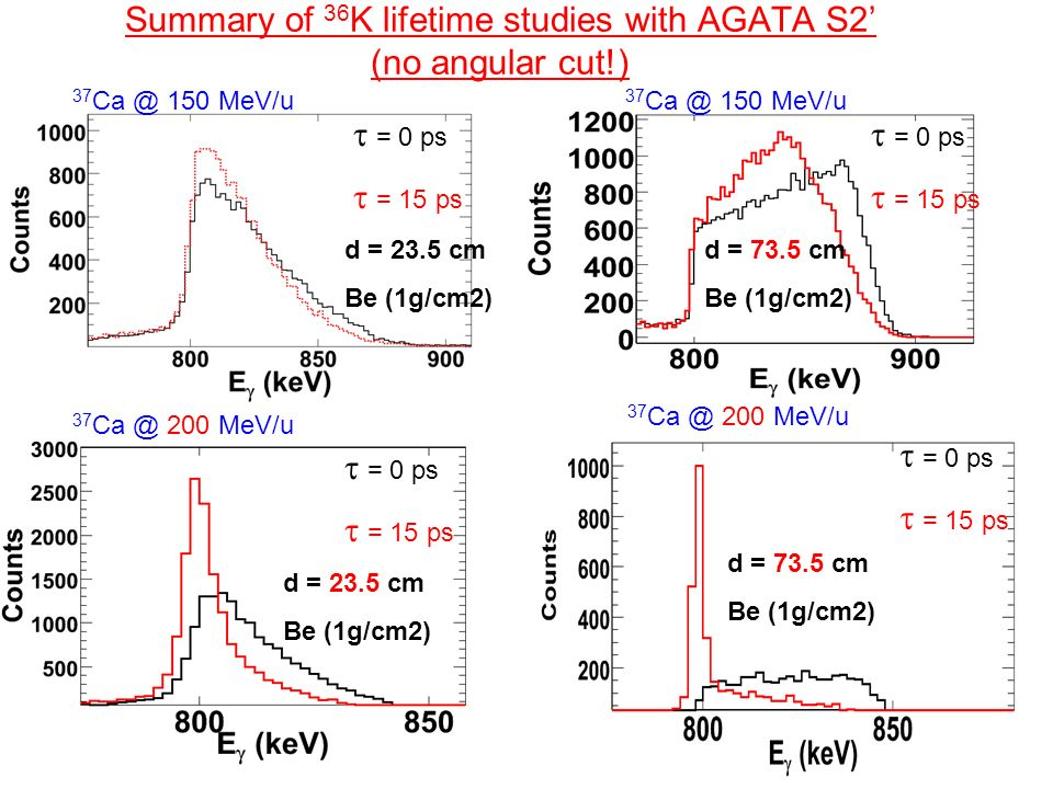 Summary of 36K lifetime studies with AGATA S2' (no angular cut!)