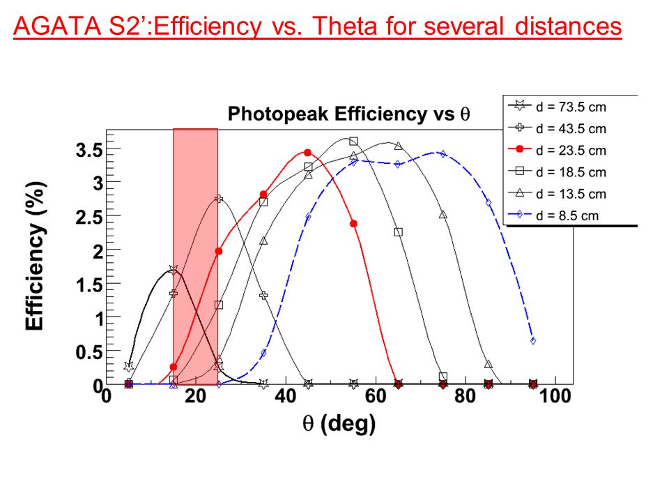 AGATA S2':Efficiency vs. Theta for several distances