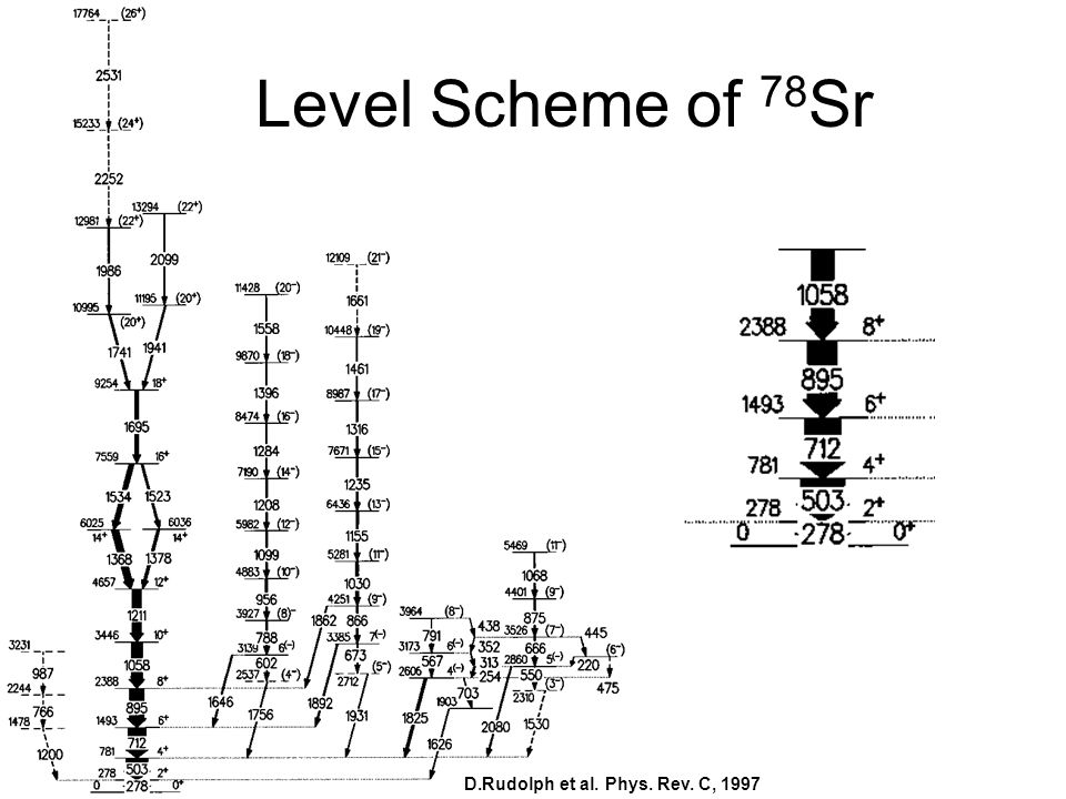 Level Scheme of 78Sr D.Rudolph et al. Phys. Rev. C, 1997
