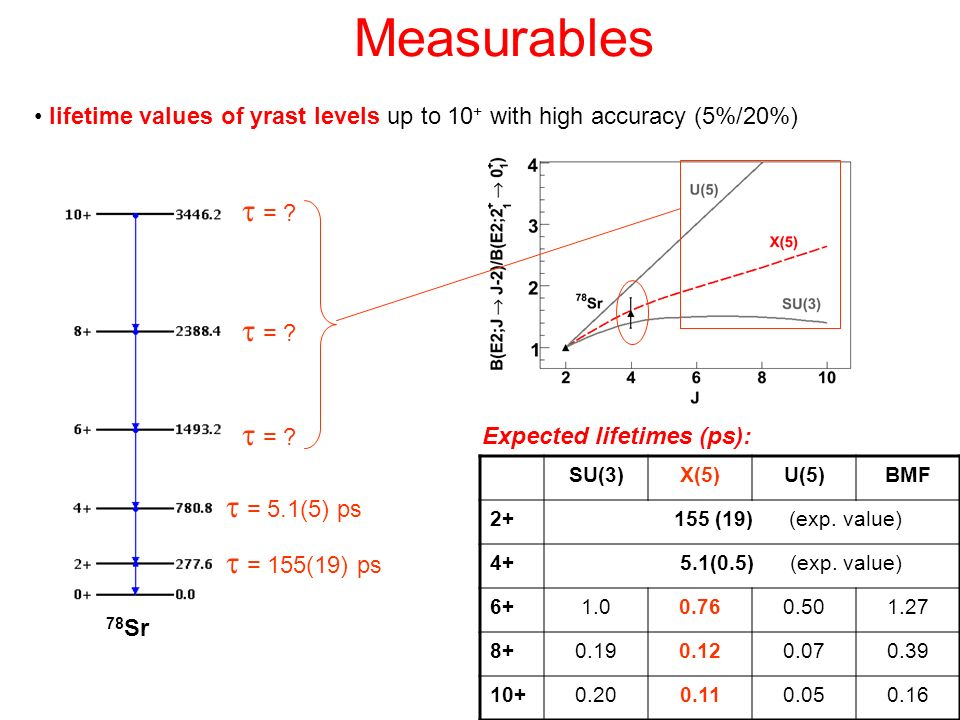 Measurables t = t = t = t = 5.1(5) ps t = 155(19) ps