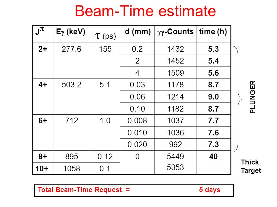 Beam-Time estimate Jp Eg (keV) t (ps) d (mm) gg-Counts time (h) 2+