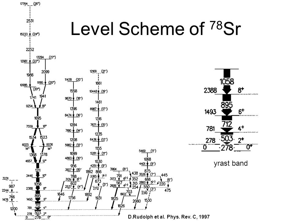 Level Scheme of 78Sr yrast band D.Rudolph et al. Phys. Rev. C, 1997