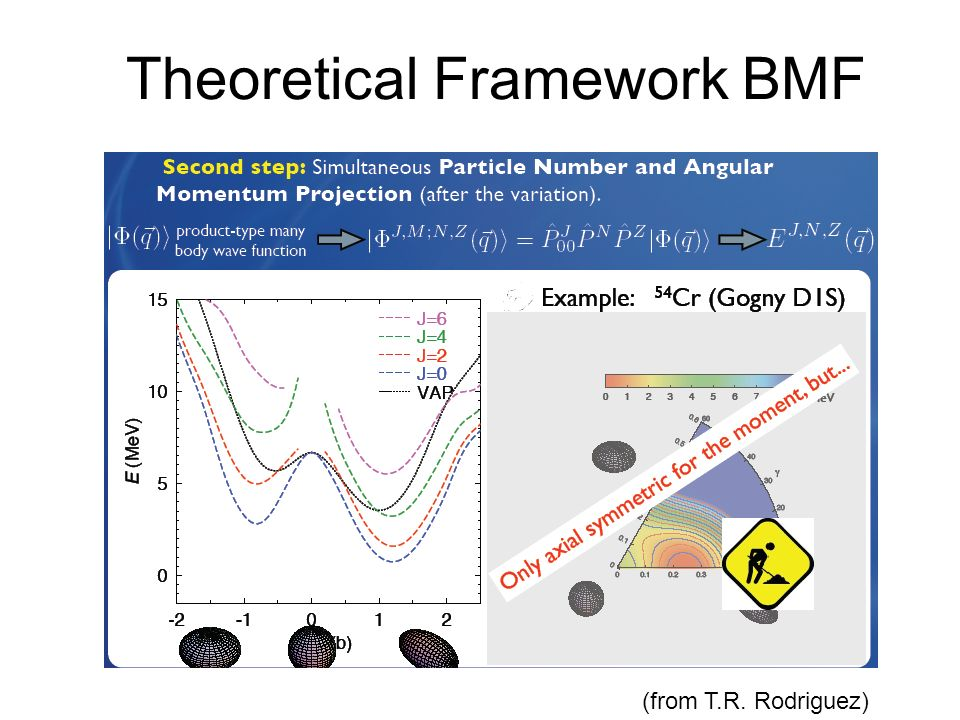 Theoretical Framework BMF