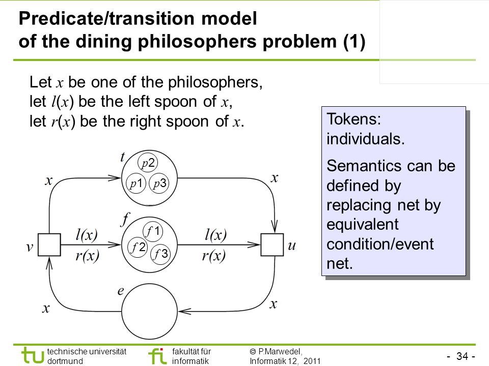 Predicate/transition model of the dining philosophers problem (1)