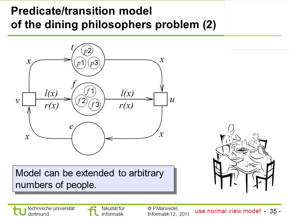 Predicate/transition model of the dining philosophers problem (2)