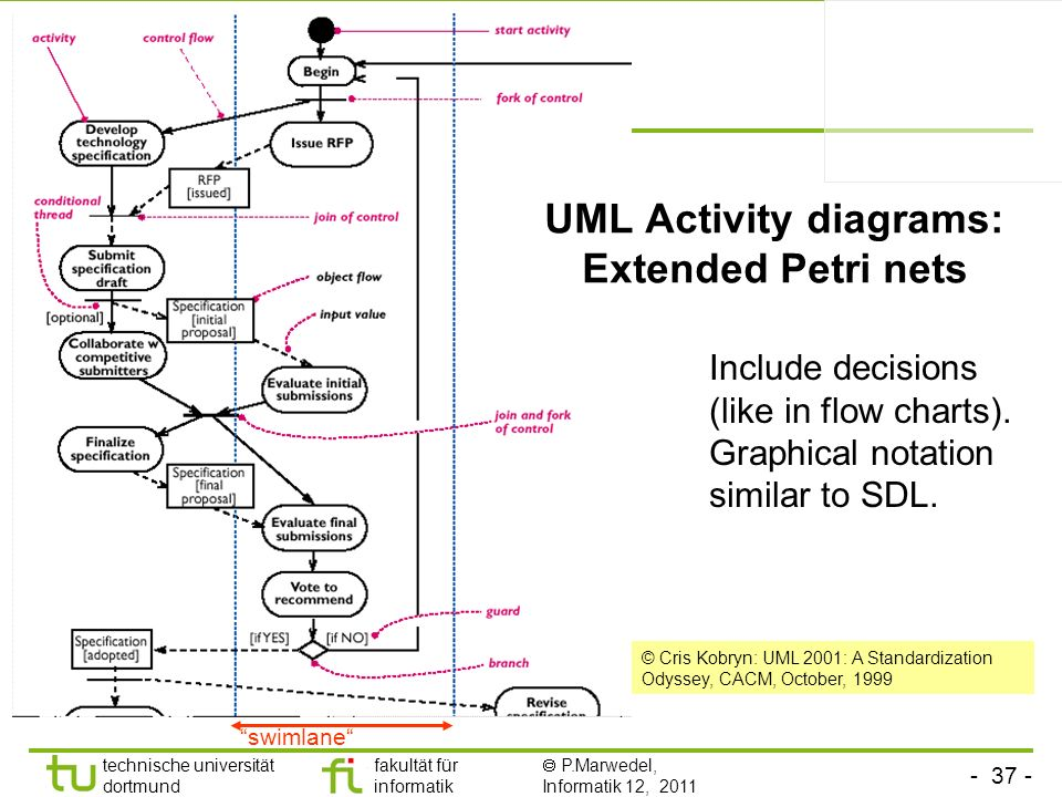 UML Activity diagrams: Extended Petri nets