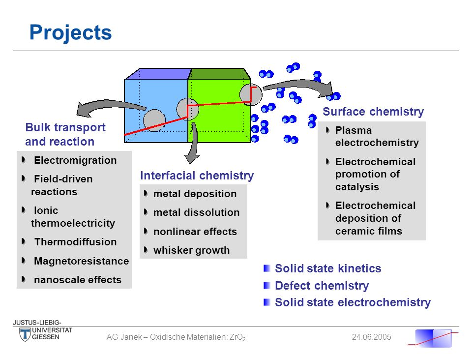 Projects Surface chemistry Bulk transport and reaction