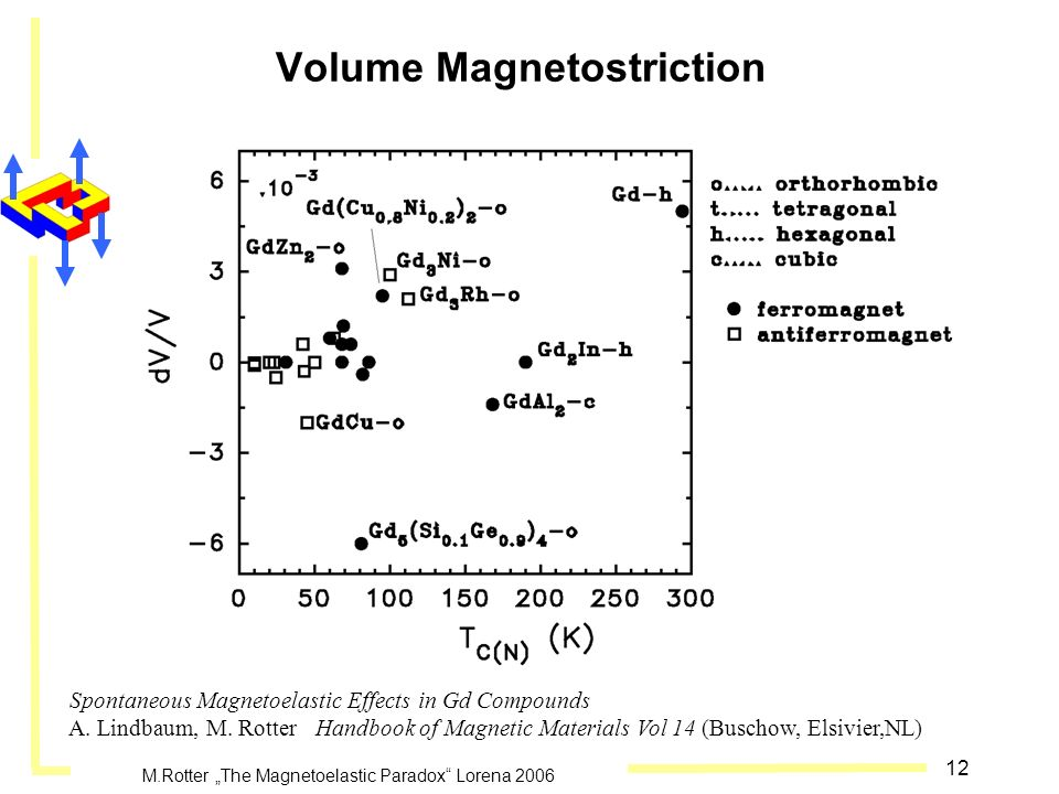 Volume Magnetostriction