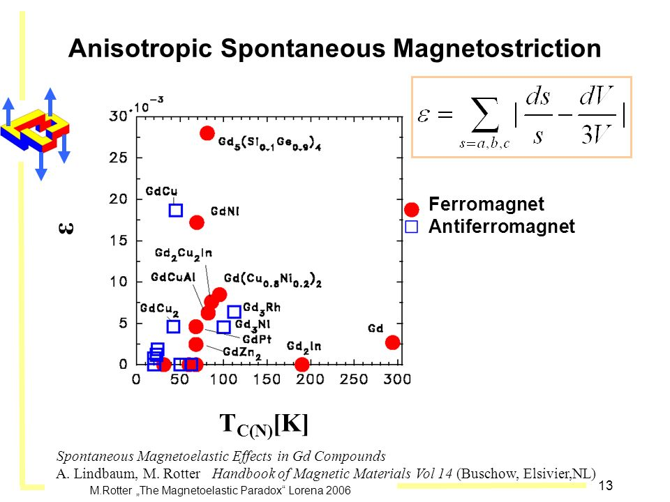 Anisotropic Spontaneous Magnetostriction