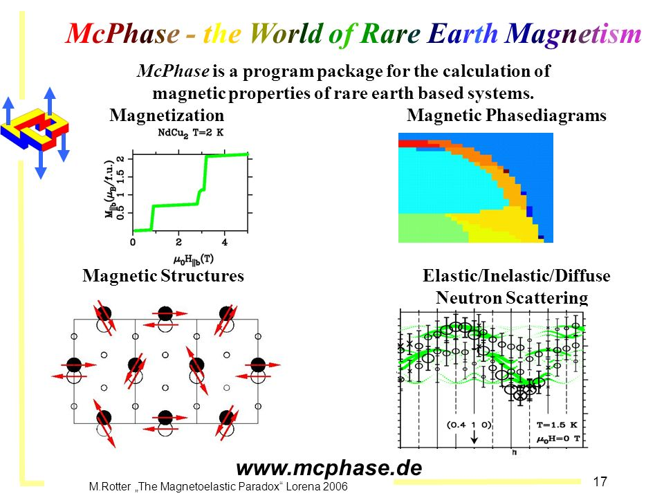 McPhase - the World of Rare Earth Magnetism