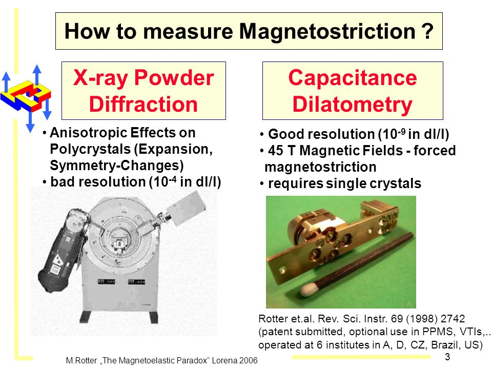 How to measure Magnetostriction
