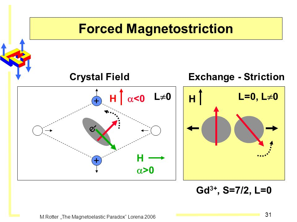 Forced Magnetostriction