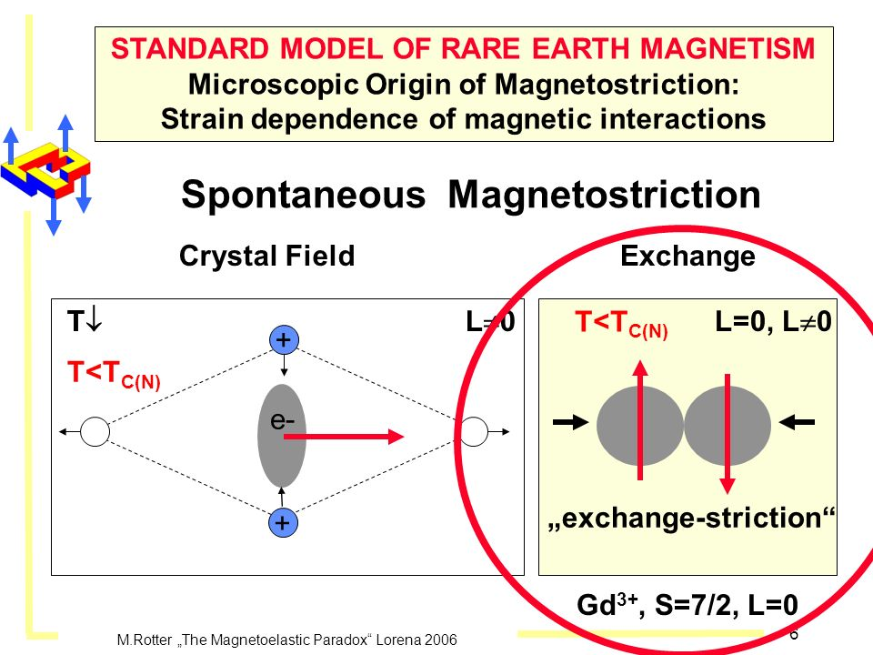 Spontaneous Magnetostriction