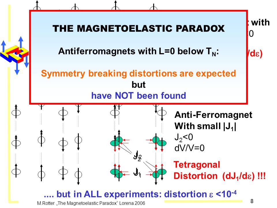 THE MAGNETOELASTIC PARADOX Antiferromagnets with L=0 below TN: