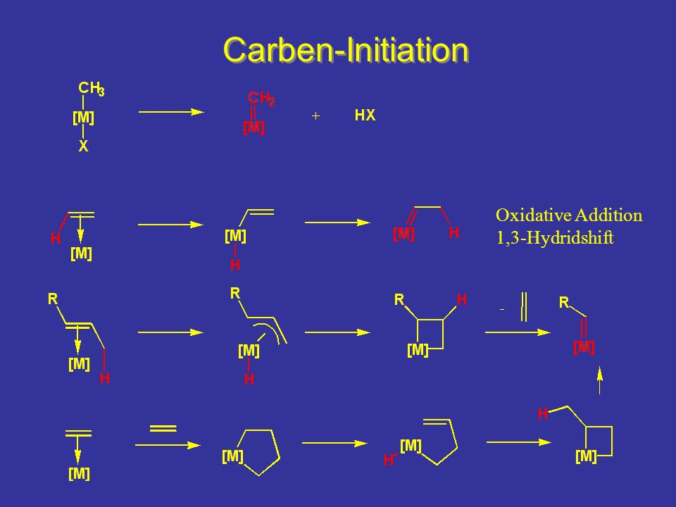 Carben-Initiation Oxidative Addition 1,3-Hydridshift