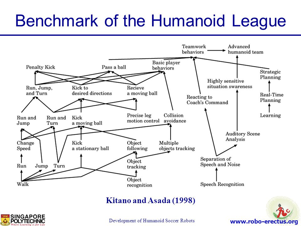 Benchmark of the Humanoid League