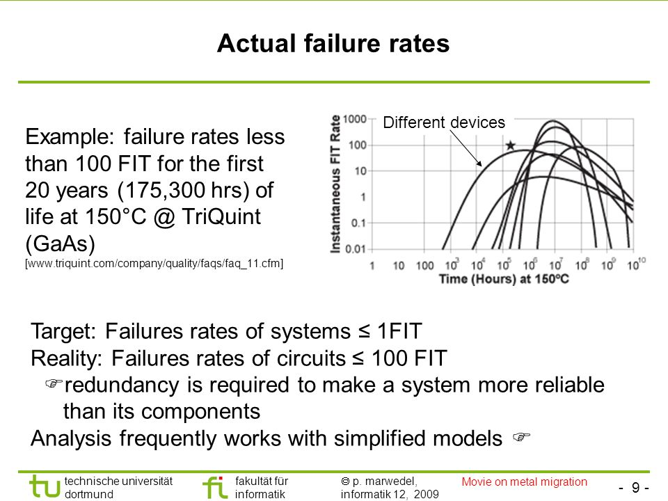 Actual failure rates Different devices.