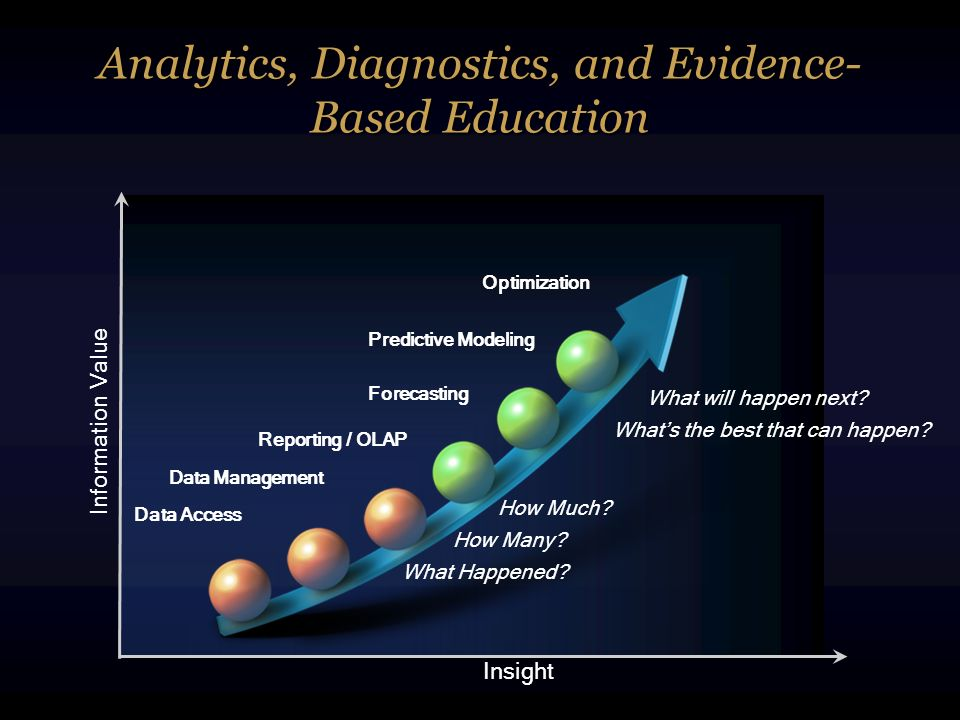 Analytics, Diagnostics, and Evidence-Based Education