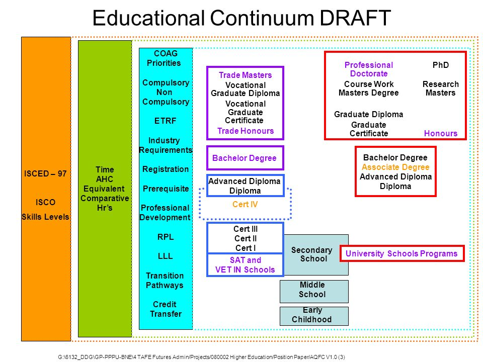 Educational Continuum DRAFT